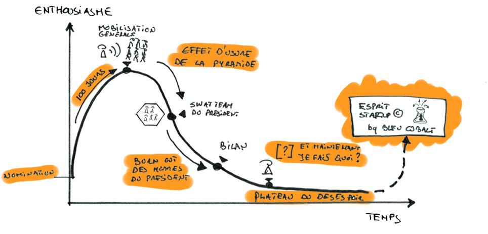 Esprit Startup v3